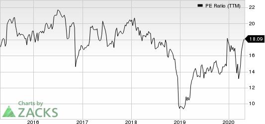 Conagra Brands Inc. PE Ratio (TTM)