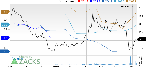 Americas Silver Corporation Price and Consensus