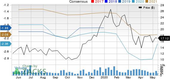 Epizyme Inc Price and Consensus