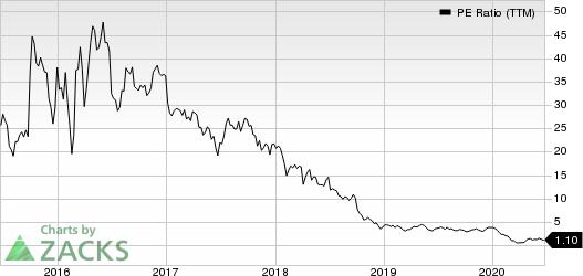 Laredo Petroleum, Inc. PE Ratio (TTM)