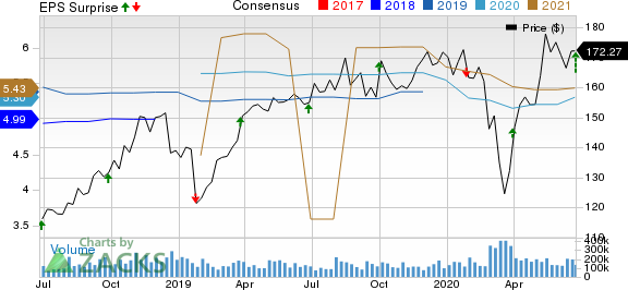 McCormick  Company, Incorporated Price, Consensus and EPS Surprise