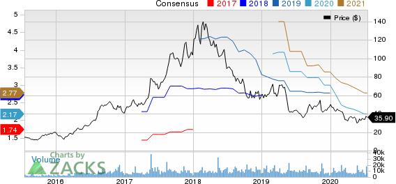 Weibo Corporation Price and Consensus