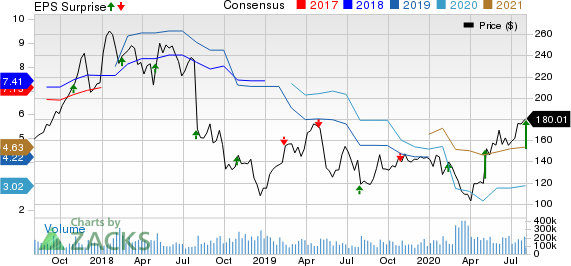 IPG Photonics Corporation Price, Consensus and EPS Surprise