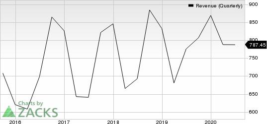 Qorvo, Inc. Revenue (Quarterly)