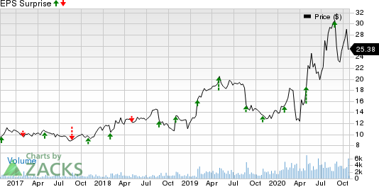1800 FLOWERS.COM, Inc. Price and EPS Surprise