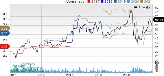 AMN Healthcare Services Inc Price and Consensus