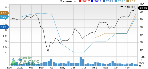 Piper Sandler Companies Price and Consensus