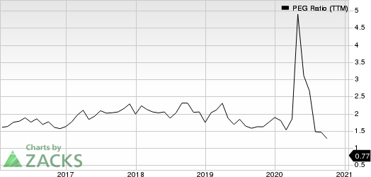 PerkinElmer, Inc. PEG Ratio (TTM)