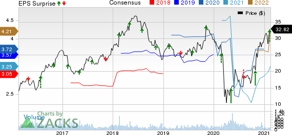 Regional Management Corp. Price, Consensus and EPS Surprise