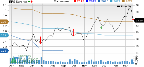 Enerpac Tool Group Corp. Price, Consensus and EPS Surprise