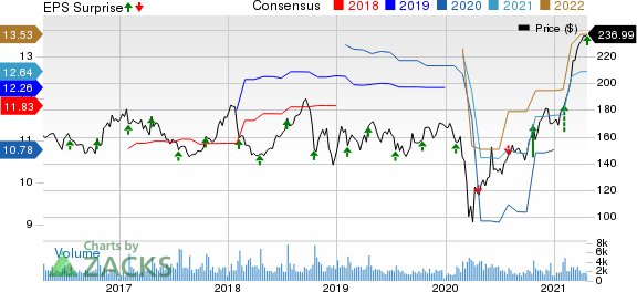 SnapOn Incorporated Price, Consensus and EPS Surprise