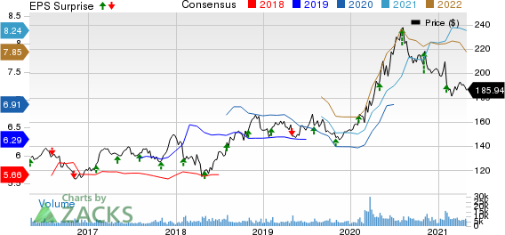 The Clorox Company Price, Consensus and EPS Surprise