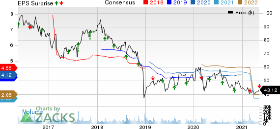Perrigo Company plc Price, Consensus and EPS Surprise