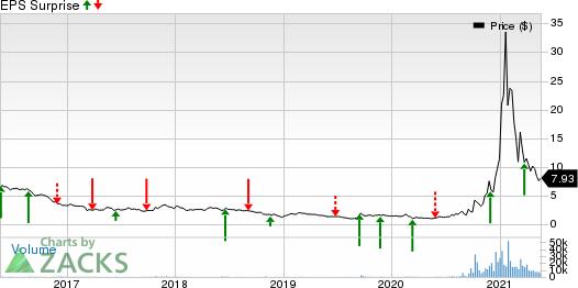 Renesola Ltd. Price and EPS Surprise