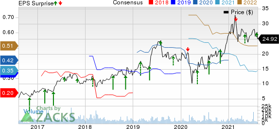 Kratos Defense & Security Solutions, Inc. Price, Consensus and EPS Surprise