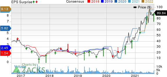 Hibbett, Inc. Price, Consensus and EPS Surprise