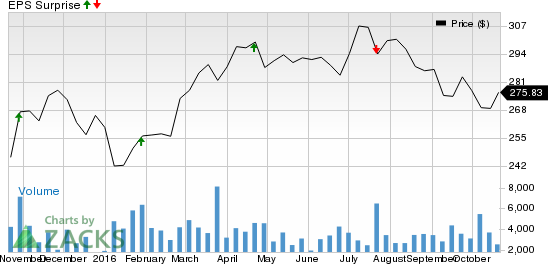 Should You Buy Sherwin-Williams (SHW) Ahead of Earnings?