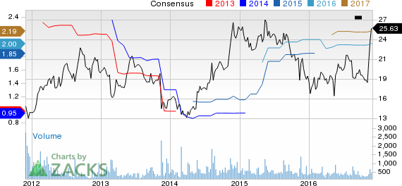 Top Ranked Value Stocks to Buy for November 30th
