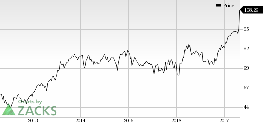 Graco (GGG) Catches Eye: Stock Moves Up 8.5% in Session
