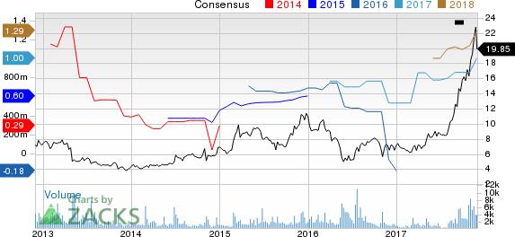 ZAGG Inc Price and Consensus