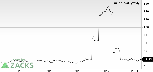 Rocky Brands, Inc. PE Ratio (TTM)
