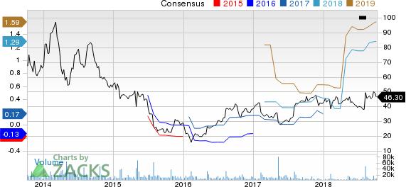 Yelp Inc. Price and Consensus