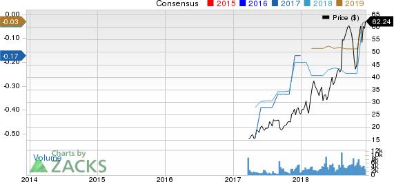Alteryx, Inc. Price and Consensus