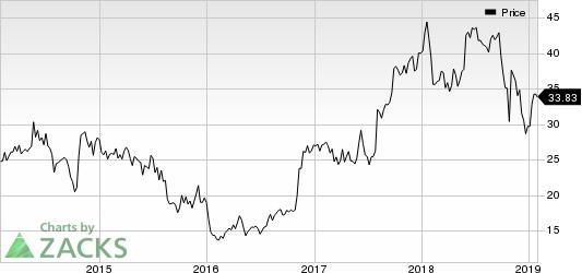 Columbus McKinnon Corporation Price