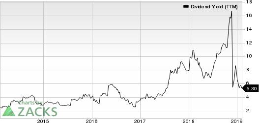 Big 5 Sporting Goods Corporation Dividend Yield (TTM)