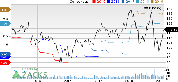 Hubbell Inc Price and Consensus