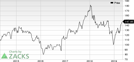 Ameriprise Financial, Inc. Price