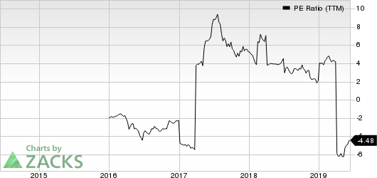 Finjan Holdings, Inc. PE Ratio (TTM)