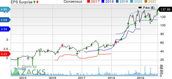 Amedisys, Inc. Price, Consensus and EPS Surprise