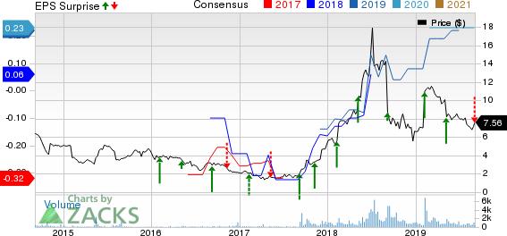 eGain Corporation Price, Consensus and EPS Surprise