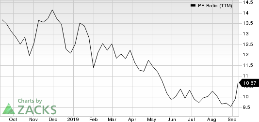 Brinker International, Inc. PE Ratio (TTM)