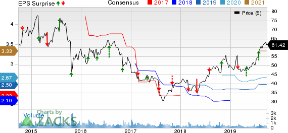 Huron Consulting Group Inc. Price, Consensus and EPS Surprise