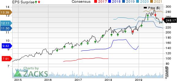Lennox International, Inc. Price, Consensus and EPS Surprise