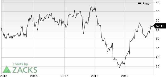 DENTSPLY SIRONA Inc. Price