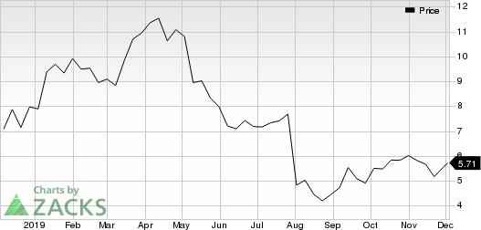 Glu Mobile Inc. Price