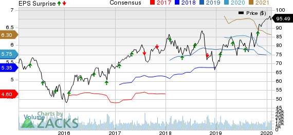 Eaton Corporation, PLC Price, Consensus and EPS Surprise