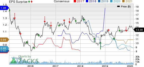 Telefonica Brasil S.A. Price, Consensus and EPS Surprise