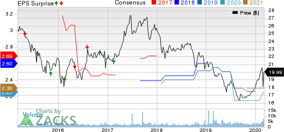 ARMOUR Residential REIT, Inc. Price, Consensus and EPS Surprise
