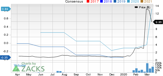 Co-Diagnostics, Inc. Price and Consensus