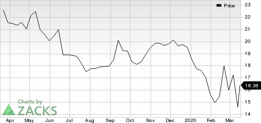 Sprouts Farmers Market, Inc. Price