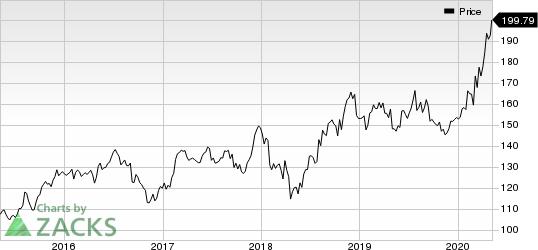 The Clorox Company Price