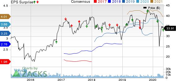 Quanta Services Inc Price, Consensus and EPS Surprise