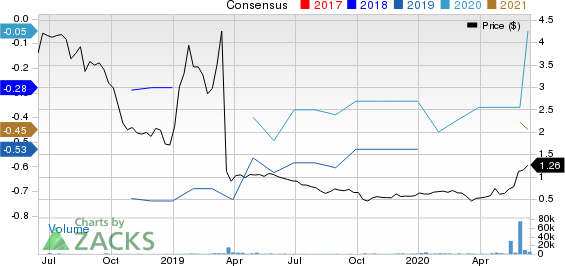 Aerpio Pharmaceuticals, Inc. Price and Consensus