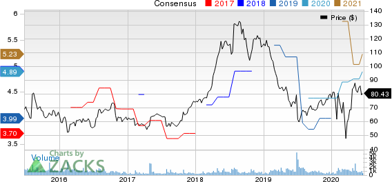 USANA Health Sciences, Inc. Price and Consensus