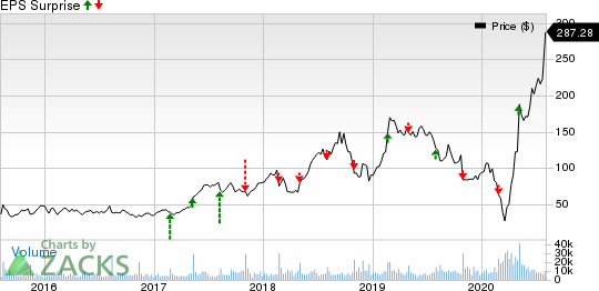 Wayfair Inc. Price and EPS Surprise