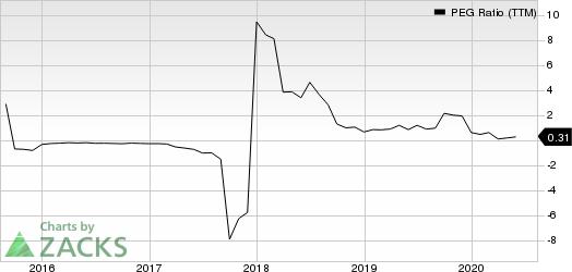 Lumber Liquidators Holdings, Inc PEG Ratio (TTM)